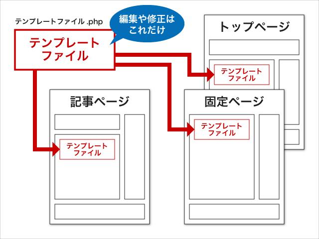 編集や修正する際にはテンプレートの元ファイルを編集すれば一括で反映される